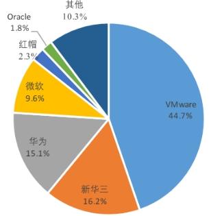中国服务器虚拟化市场增幅显著 新华三继续领跑